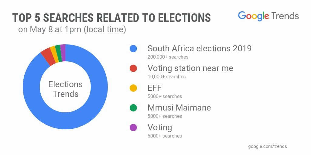 Elections Google Doodle Trending Near Me Searches Maimane